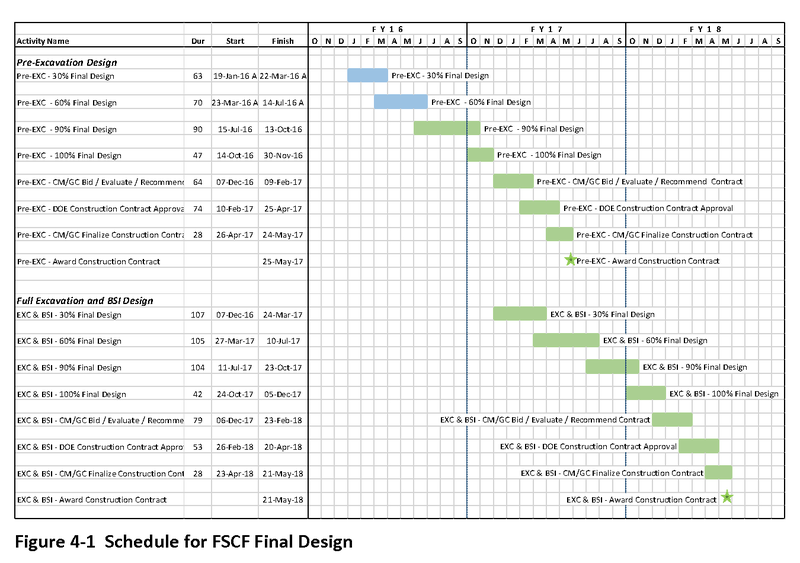 CF-design-schedule.png